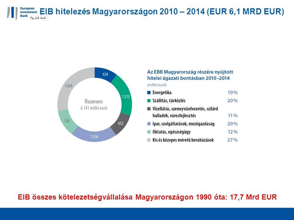 EIB hitelezés Magyarországon 2010 – 2014 (EUR 6,1 MRD EUR) EIB összes kötelezetségvállalása Magyarországon 1990 óta: 17,7 Mrd EUR