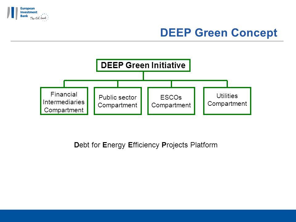 DEEP Green Concept Financial Intermediaries Compartment DEEP Green Initiative Utilities Compartment ESCOs Compartment Public sector Compartment Debt for Energy Efficiency Projects Platform