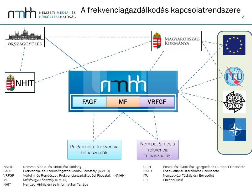 2 A frekvenciagazdálkodás kapcsolatrendszere NMHHNemzeti Média- és Hírközlési Hatóság FAGFFrekvencia- és Azonosítógazdálkodási Főosztály (NMHH) VRFGFV