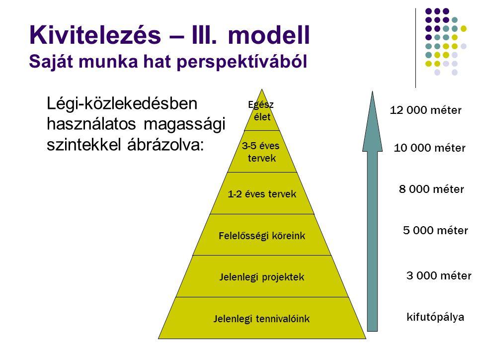 Kivitelezés – III. modell Saját munka hat perspektívából Légi-közlekedésben használatos magassági szintekkel ábrázolva: 12 000 méter 10 000 méter 8 00