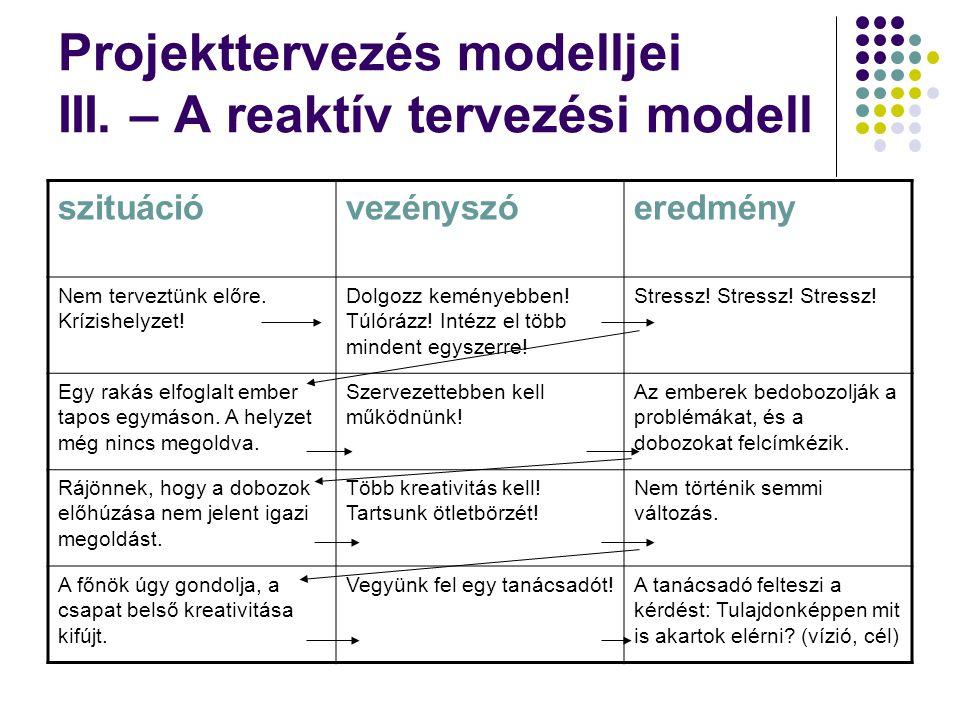 Projekttervezés modelljei III. – A reaktív tervezési modell szituációvezényszóeredmény Nem terveztünk előre. Krízishelyzet! Dolgozz keményebben! Túlór