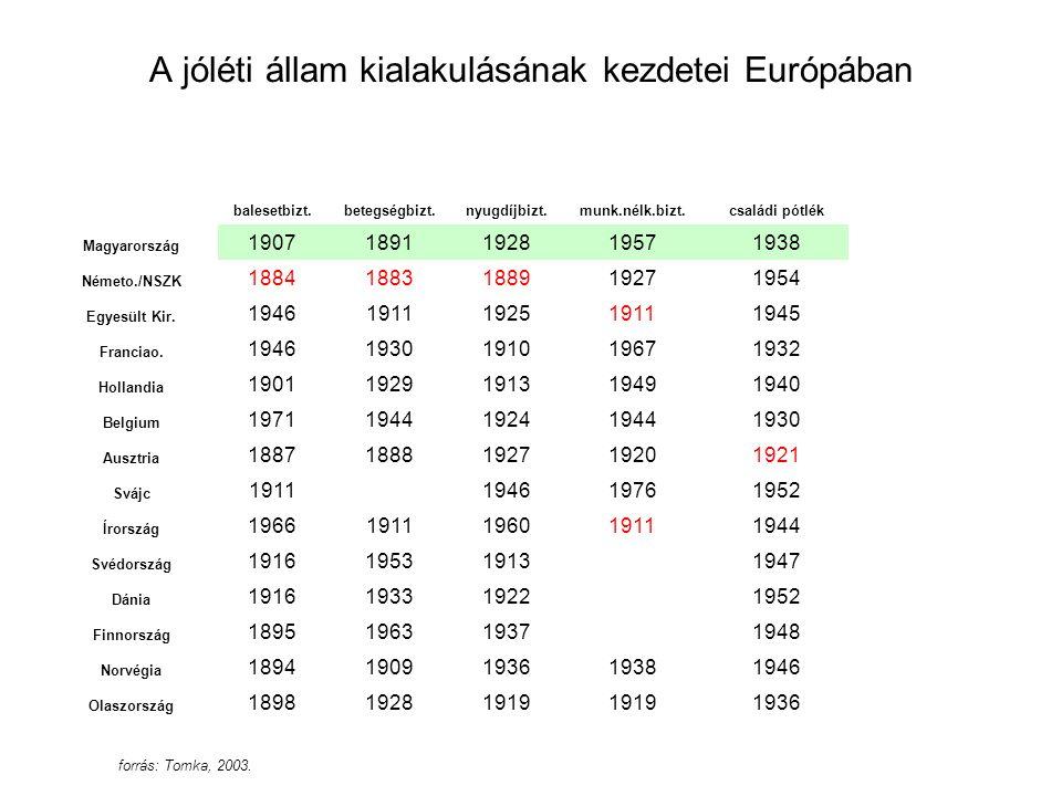 balesetbizt.betegségbizt.nyugdíjbizt.munk.nélk.bizt.családi pótlék Magyarország 19071891192819571938 Németo./NSZK 18841883188919271954 Egyesült Kir. 1