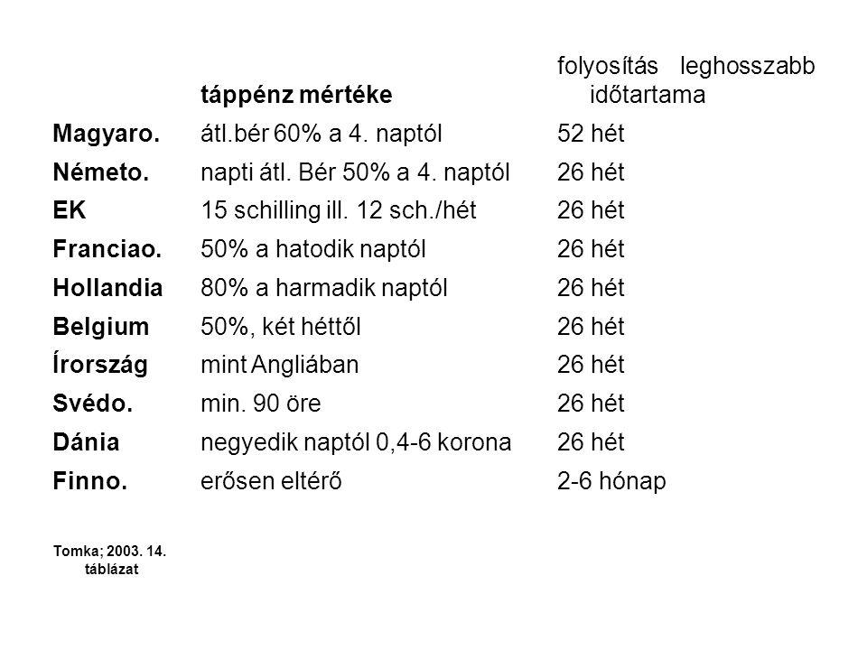 táppénz mértéke folyosítás leghosszabb időtartama Magyaro.átl.bér 60% a 4. naptól52 hét Németo.napti átl. Bér 50% a 4. naptól26 hét EK15 schilling ill