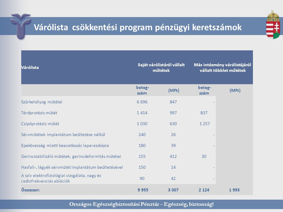 Várólista csökkentési program pénzügyi keretszámok Országos Egészségbiztosítási Pénztár – Egészség, biztonság.