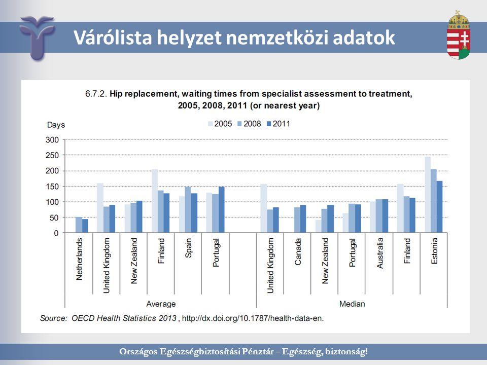 Országos Egészségbiztosítási Pénztár – Egészség, biztonság! Várólista helyzet nemzetközi adatok