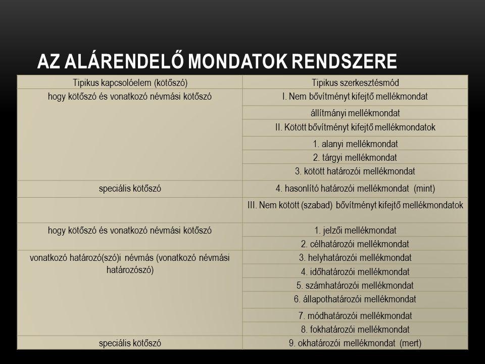 AZ ALÁRENDELŐ MONDATOK RENDSZERE