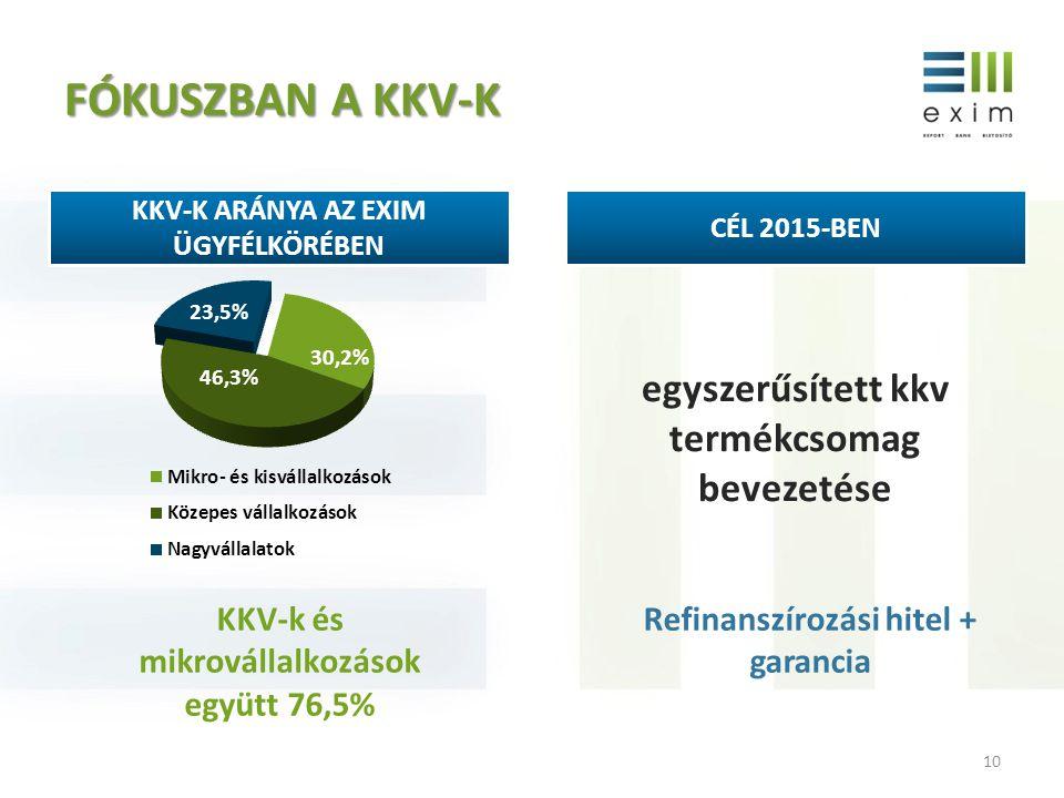 FÓKUSZBAN A KKV-K 10 KKV-K ARÁNYA AZ EXIM ÜGYFÉLKÖRÉBEN CÉL 2015-BEN egyszerűsített kkv termékcsomag bevezetése Refinanszírozási hitel + garancia