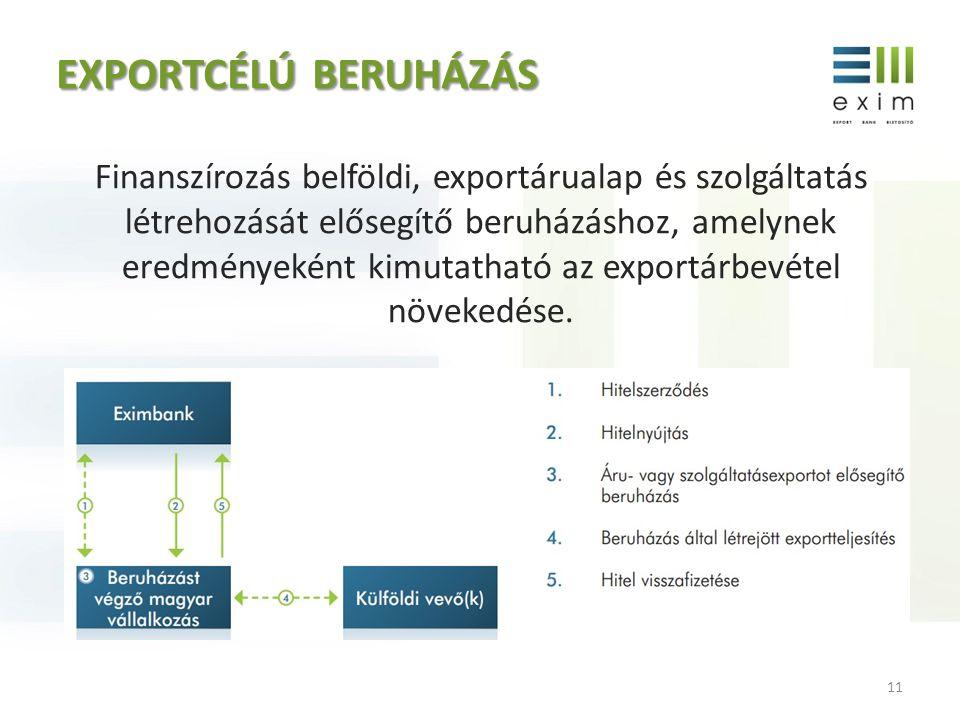 EXPORTCÉLÚBERUHÁZÁS EXPORTCÉLÚ BERUHÁZÁS Finanszírozás belföldi, exportárualap és szolgáltatás létrehozását elősegítő beruházáshoz, amelynek eredménye