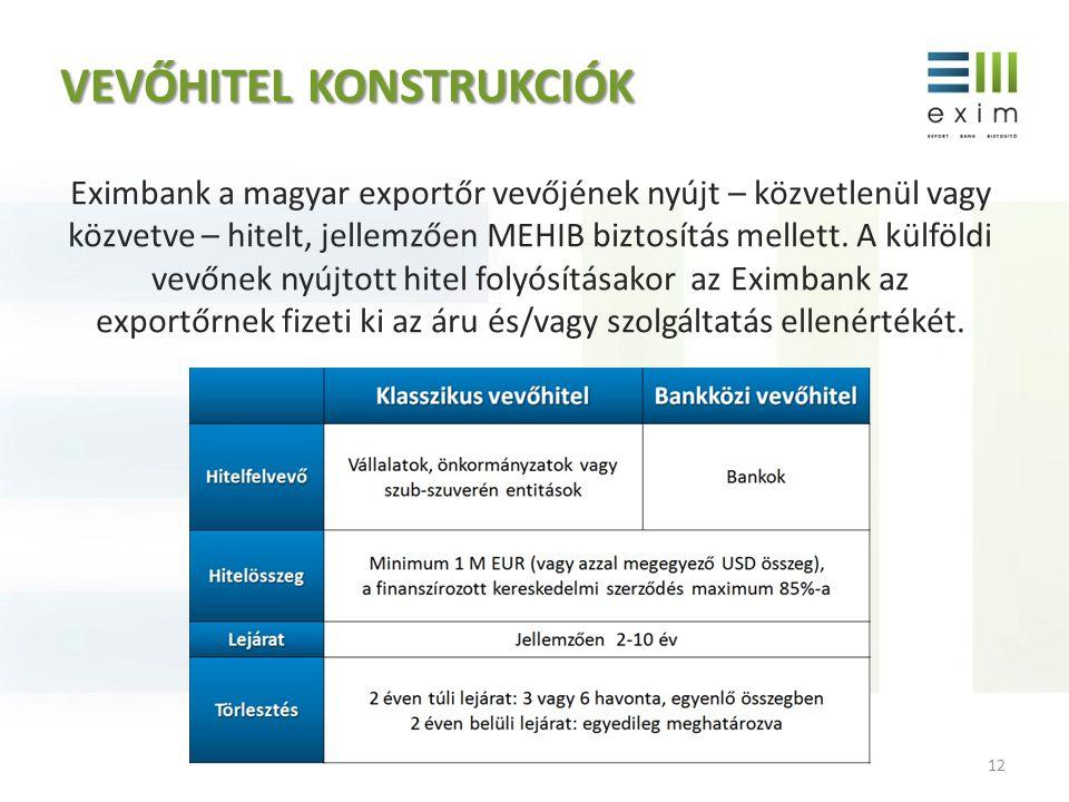 VEVŐHITELKONSTRUKCIÓK VEVŐHITEL KONSTRUKCIÓK Eximbank a magyar exportőr vevőjének nyújt – közvetlenül vagy közvetve – hitelt, jellemzően MEHIB biztosí