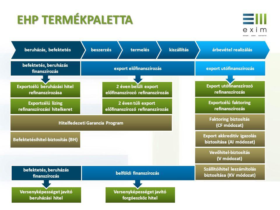 EHP TERMÉKPALETTA beszerzéstermeléskiszállításberuházás, befektetésárbevétel realizálás 2 éven belüli export előfinanszírozó refinanszírozás Hitelfede