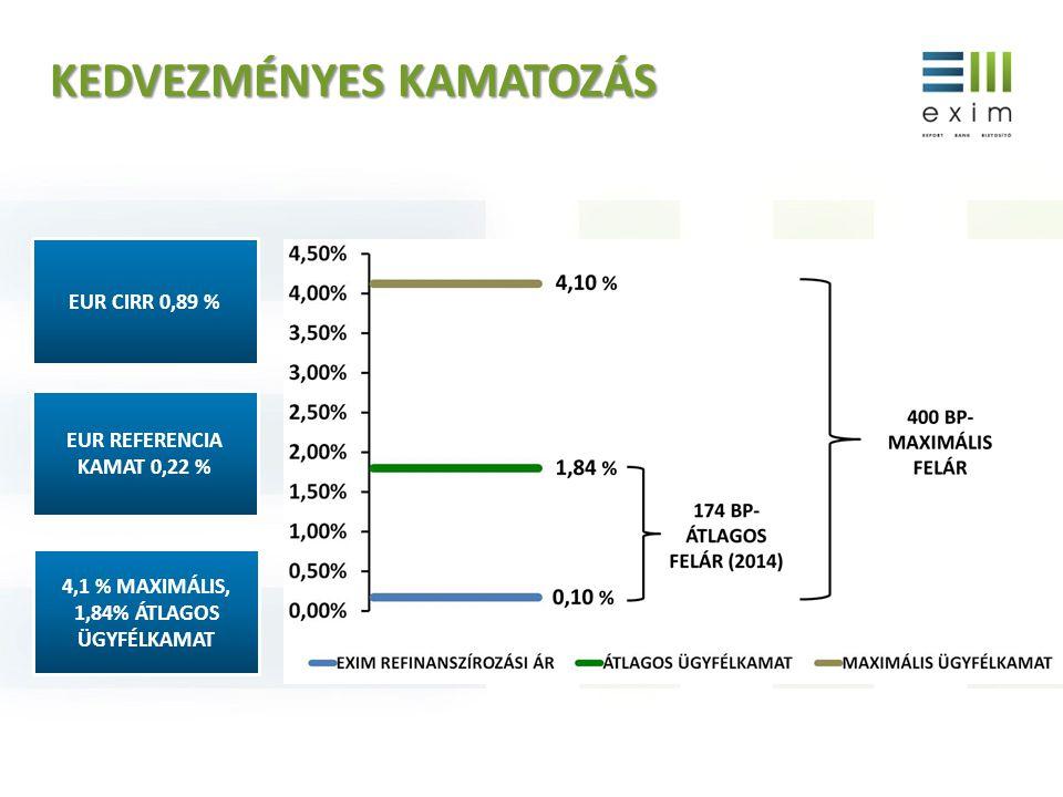 EUR CIRR 0,89 % 4,1 % MAXIMÁLIS, 1,84% ÁTLAGOS ÜGYFÉLKAMAT EUR REFERENCIA KAMAT 0,22 % KEDVEZMÉNYES KAMATOZÁS