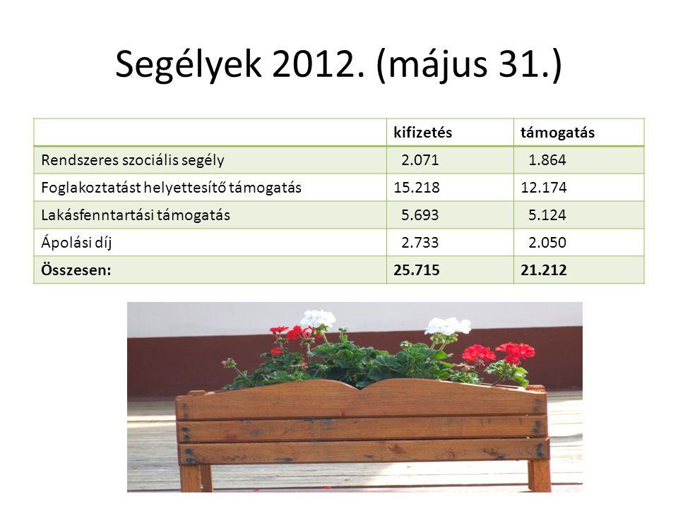 Segélyek 2012. (május 31.) kifizetéstámogatás Rendszeres szociális segély 2.071 1.864 Foglakoztatást helyettesítő támogatás15.21812.174 Lakásfenntartá