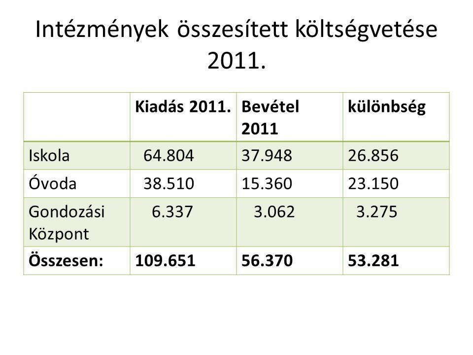 Intézmények összesített költségvetése 2011. Kiadás 2011.Bevétel 2011 különbség Iskola 64.80437.94826.856 Óvoda 38.51015.36023.150 Gondozási Központ 6.