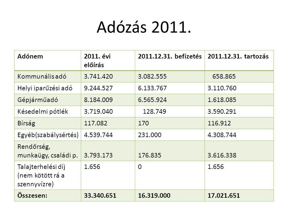 Adózás 2011. Adónem2011. évi előírás 2011.12.31. befizetés2011.12.31. tartozás Kommunális adó3.741.4203.082.555 658.865 Helyi iparűzési adó9.244.5276.