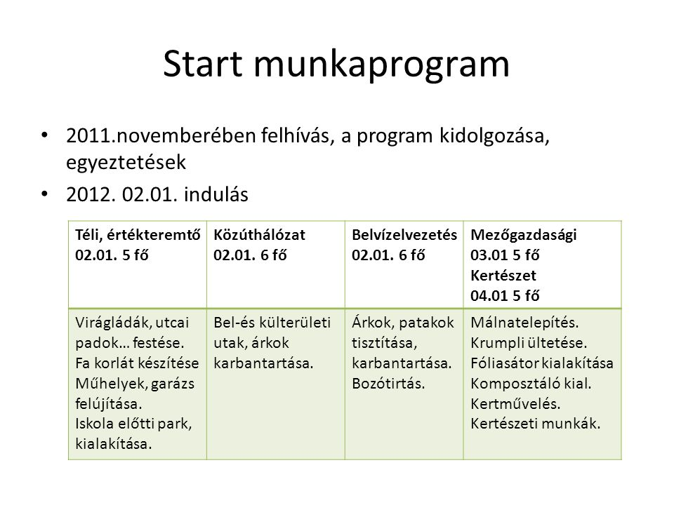 Start munkaprogram 2011.novemberében felhívás, a program kidolgozása, egyeztetések 2012. 02.01. indulás Téli, értékteremtő 02.01. 5 fő Közúthálózat 02