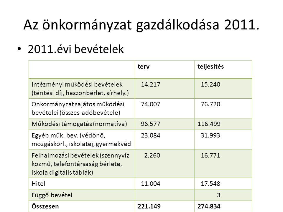 Az önkormányzat gazdálkodása 2011. 2011.évi bevételek tervteljesítés Intézményi működési bevételek (térítési díj, haszonbérlet, sírhely.) 14.217 15.24