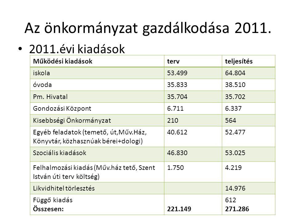 Az önkormányzat gazdálkodása 2011. 2011.évi kiadások Működési kiadásoktervteljesítés iskola53.49964.804 óvoda35.83338.510 Pm. Hivatal35.70435.702 Gond
