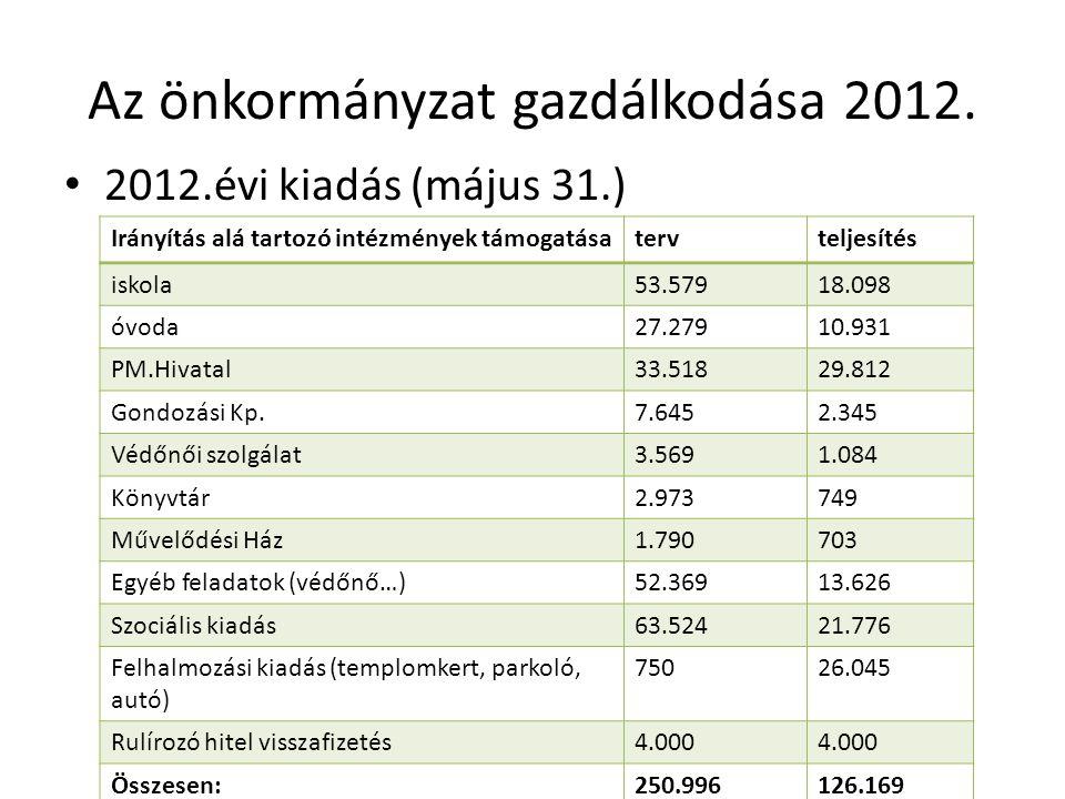 Az önkormányzat gazdálkodása 2012. 2012.évi kiadás (május 31.) Irányítás alá tartozó intézmények támogatásatervteljesítés iskola53.57918.098 óvoda27.2