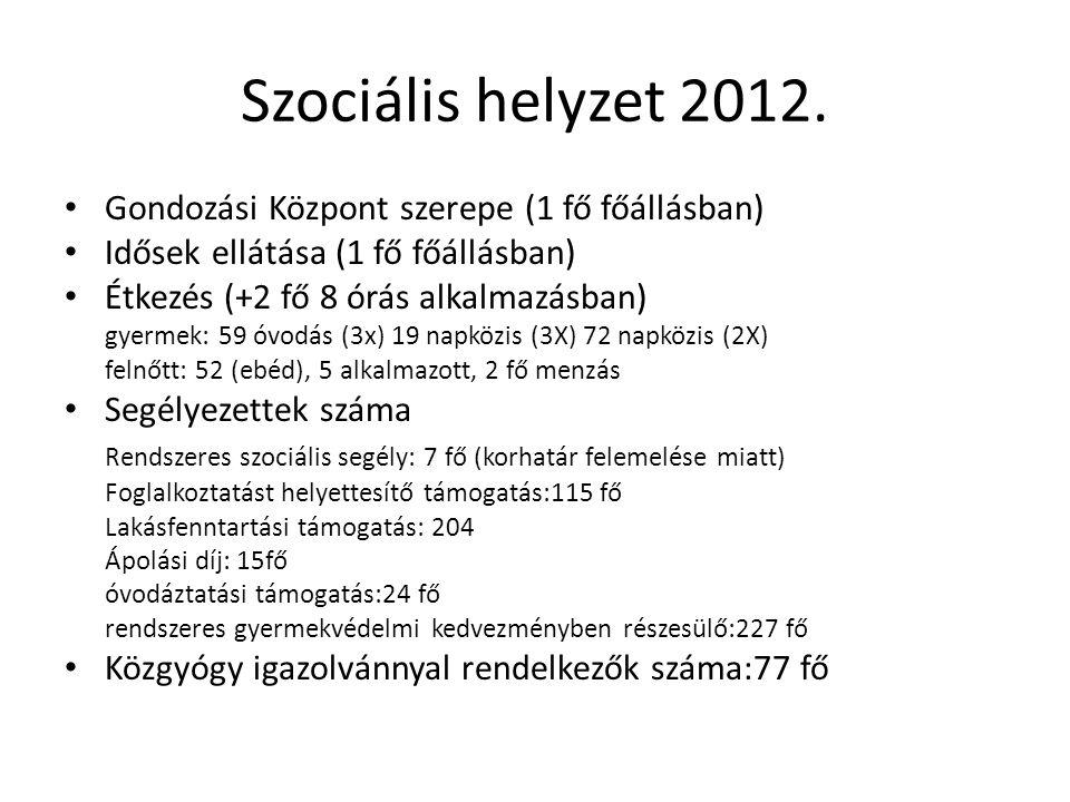 Szociális helyzet 2012. Gondozási Központ szerepe (1 fő főállásban) Idősek ellátása (1 fő főállásban) Étkezés (+2 fő 8 órás alkalmazásban) gyermek: 59