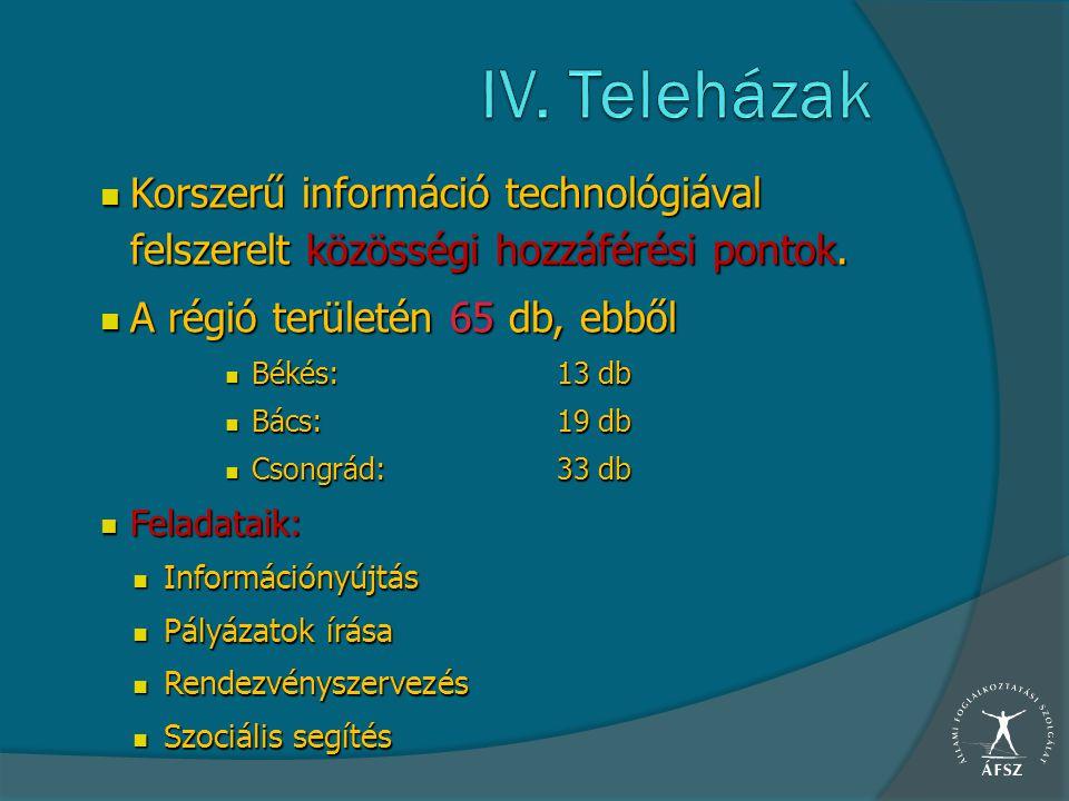 Korszerű információ technológiával felszerelt közösségi hozzáférési pontok. Korszerű információ technológiával felszerelt közösségi hozzáférési pontok