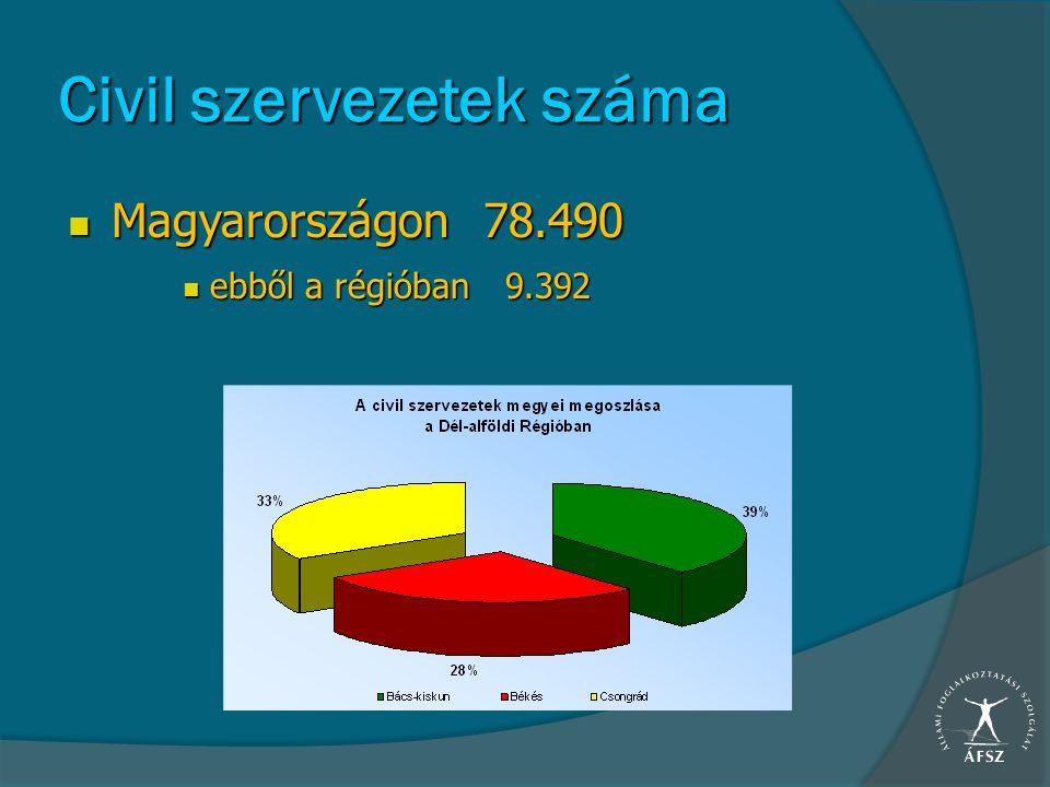Civil szervezetek száma Magyarországon 78.490 Magyarországon 78.490 ebből a régióban 9.392 ebből a régióban 9.392