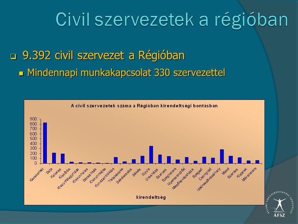  9.392 civil szervezet a Régióban Mindennapi munkakapcsolat 330 szervezettel Mindennapi munkakapcsolat 330 szervezettel