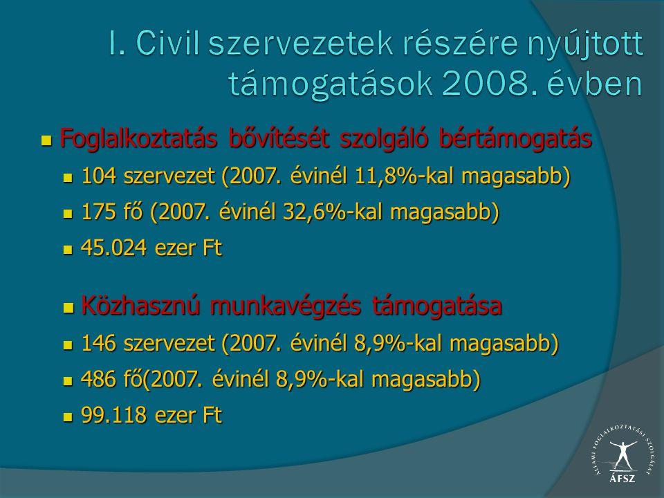 Foglalkoztatás bővítését szolgáló bértámogatás Foglalkoztatás bővítését szolgáló bértámogatás 104 szervezet (2007. évinél 11,8%-kal magasabb) 104 szer