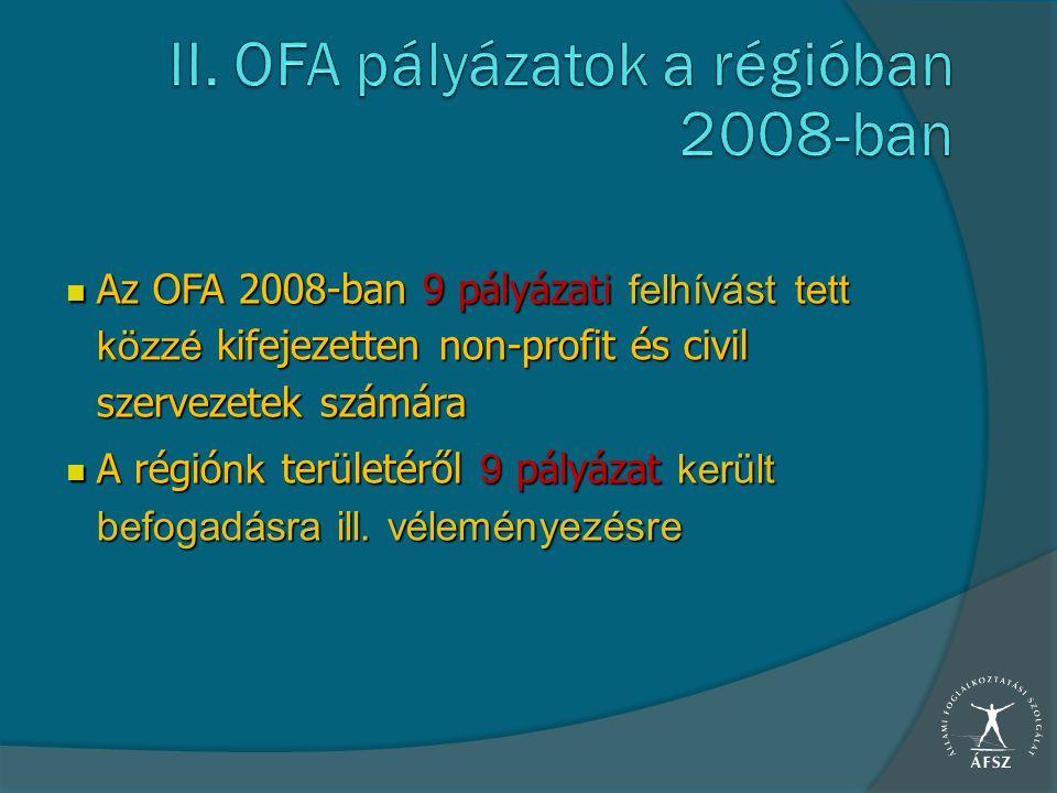 Az OFA 2008-ban 9 pályázat i felhívást tett közzé kifejezetten non-profit és civil szervezetek számára Az OFA 2008-ban 9 pályázat i felhívást tett köz