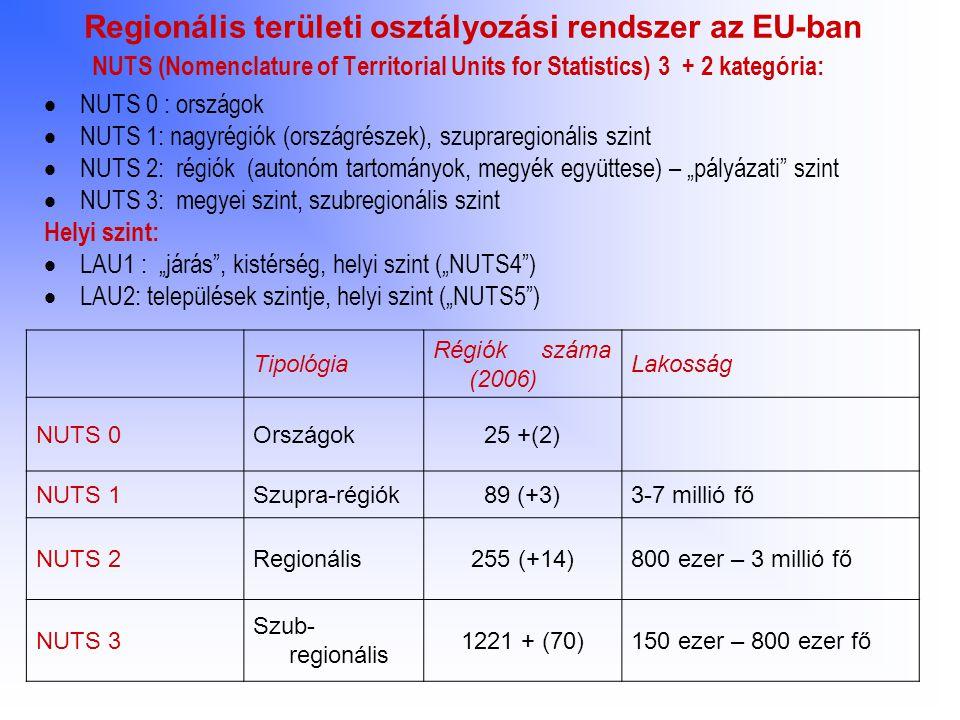 Regionális területi osztályozási rendszer az EU-ban NUTS (Nomenclature of Territorial Units for Statistics) 3 + 2 kategória:  NUTS 0 : országok  NUT