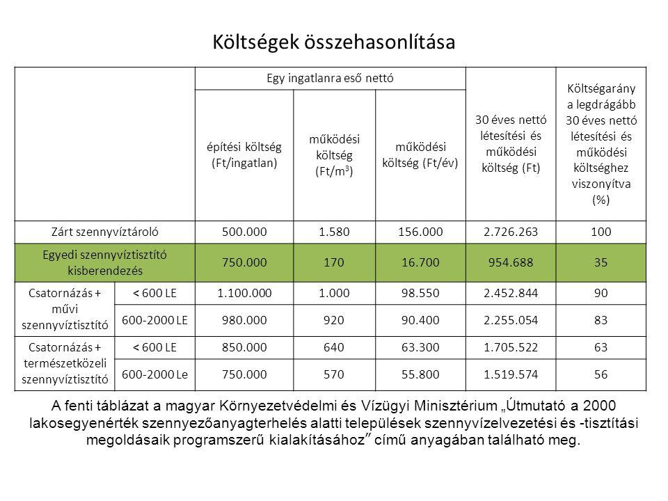 Költségek összehasonlítása Egy ingatlanra eső nettó 30 éves nettó létesítési és működési költség (Ft) Költségarány a legdrágább 30 éves nettó létesíté