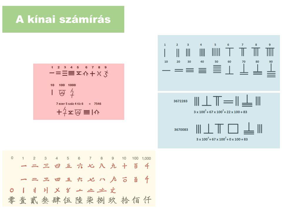 A kínai számírás