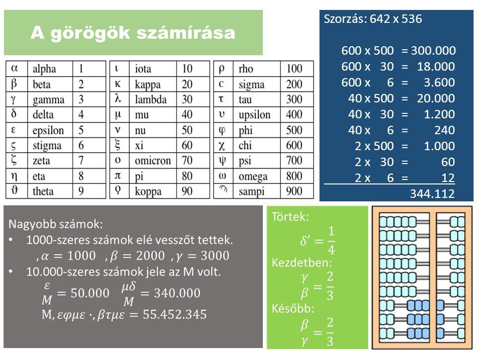A görögök számírása Szorzás: 642 x 536 600 x 500 = 300.000 600 x 30 = 18.000 600 x 6 = 3.600 40 x 500 = 20.000 40 x 30 = 1.200 40 x 6 = 240 2 x 500 =