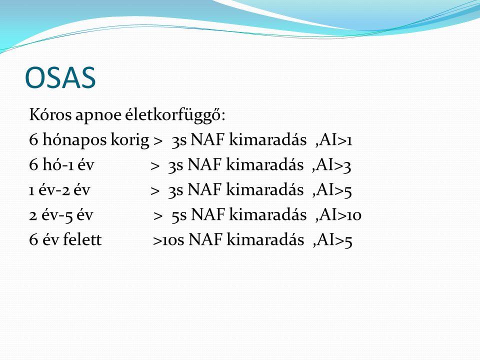 OSAS Kóros apnoe életkorfüggő: 6 hónapos korig > 3s NAF kimaradás,AI>1 6 hó-1 év > 3s NAF kimaradás,AI>3 1 év-2 év > 3s NAF kimaradás,AI>5 2 év-5 év > 5s NAF kimaradás,AI>10 6 év felett >10s NAF kimaradás,AI>5