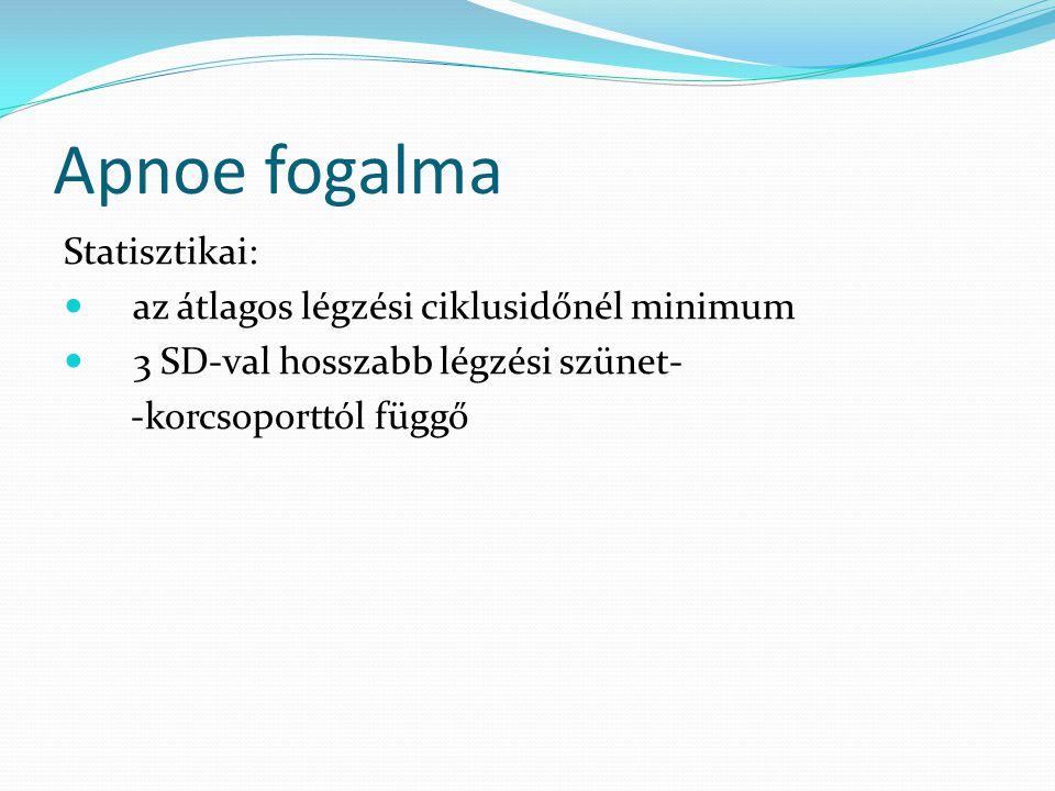 Apnoe fogalma Statisztikai: az átlagos légzési ciklusidőnél minimum 3 SD-val hosszabb légzési szünet- -korcsoporttól függő