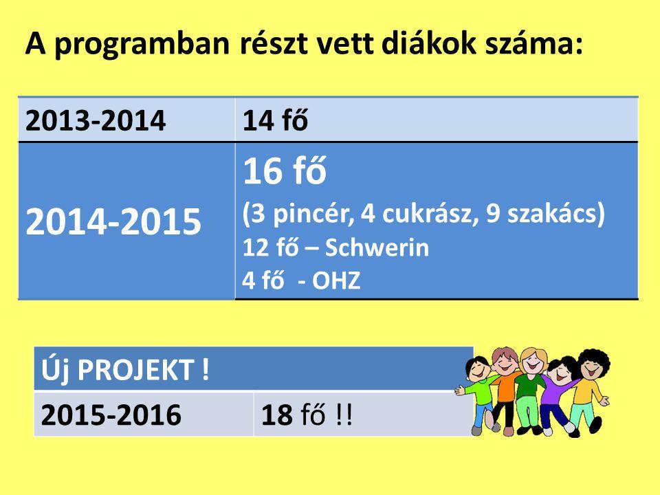 A programban részt vett diákok száma: 2013-201414 fő 2014-2015 16 fő (3 pincér, 4 cukrász, 9 szakács) 12 fő – Schwerin 4 fő - OHZ Új PROJEKT ! 2015-20