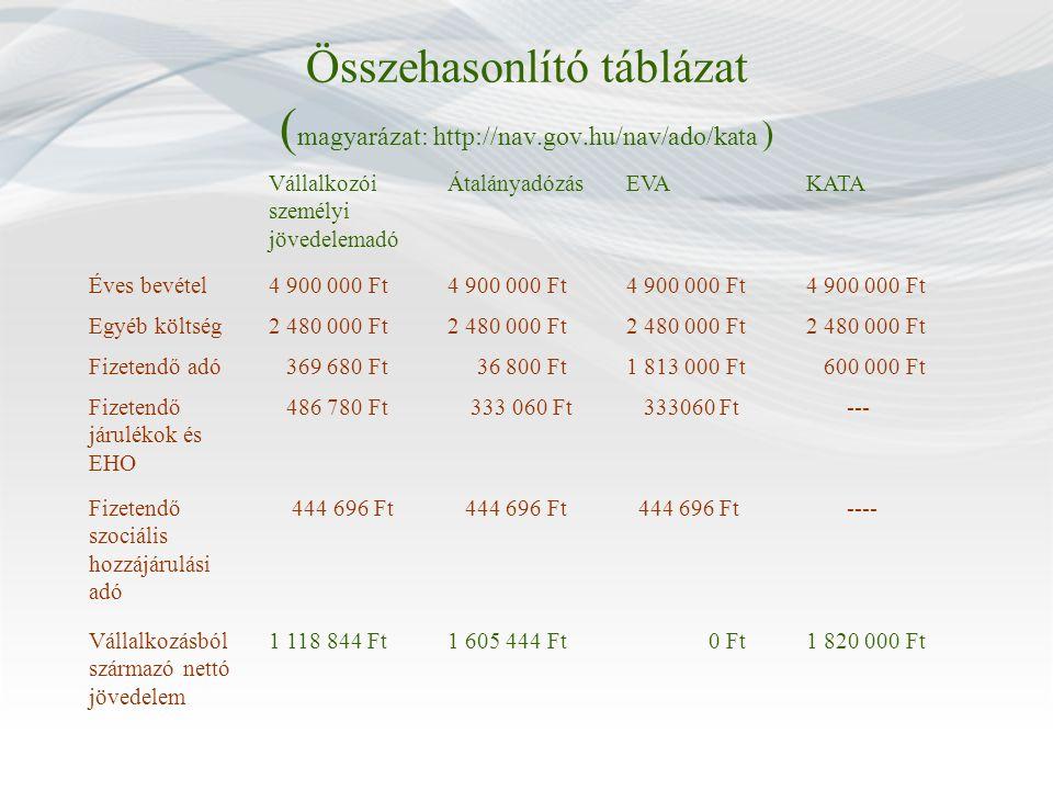 Összehasonlító táblázat ( magyarázat: http://nav.gov.hu/nav/ado/kata ) Vállalkozói személyi jövedelemadó ÁtalányadózásEVAKATA Éves bevétel4 900 000 Ft