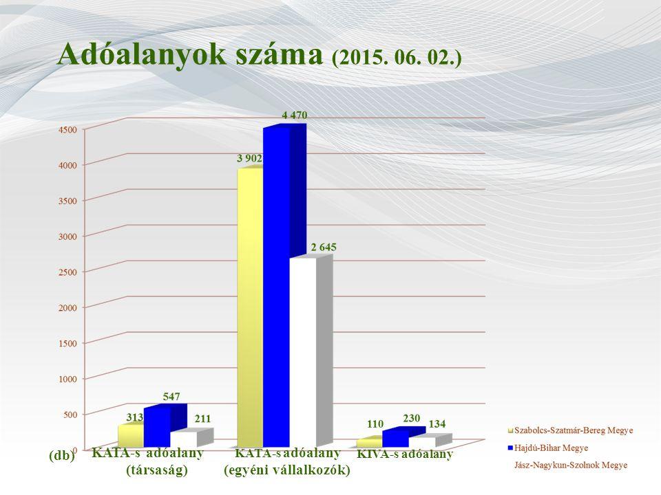 Adóalanyok száma (2015. 06. 02.) (db) KATA-s adóalany (társaság) KATA-s adóalany (egyéni vállalkozók) KIVA-s adóalany