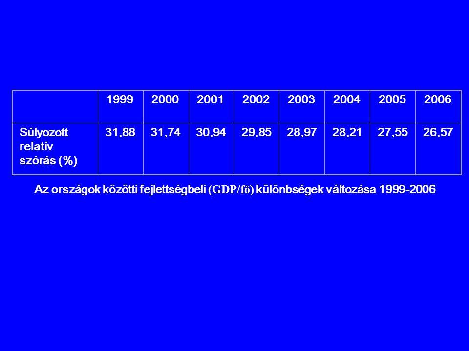 19992000200120022003200420052006 Súlyozott relatív szórás (%) 31,88 31,7430,9429,8528,9728,2127,5526,57 Az országok közötti fejlettségbeli (GDP/fő) kü