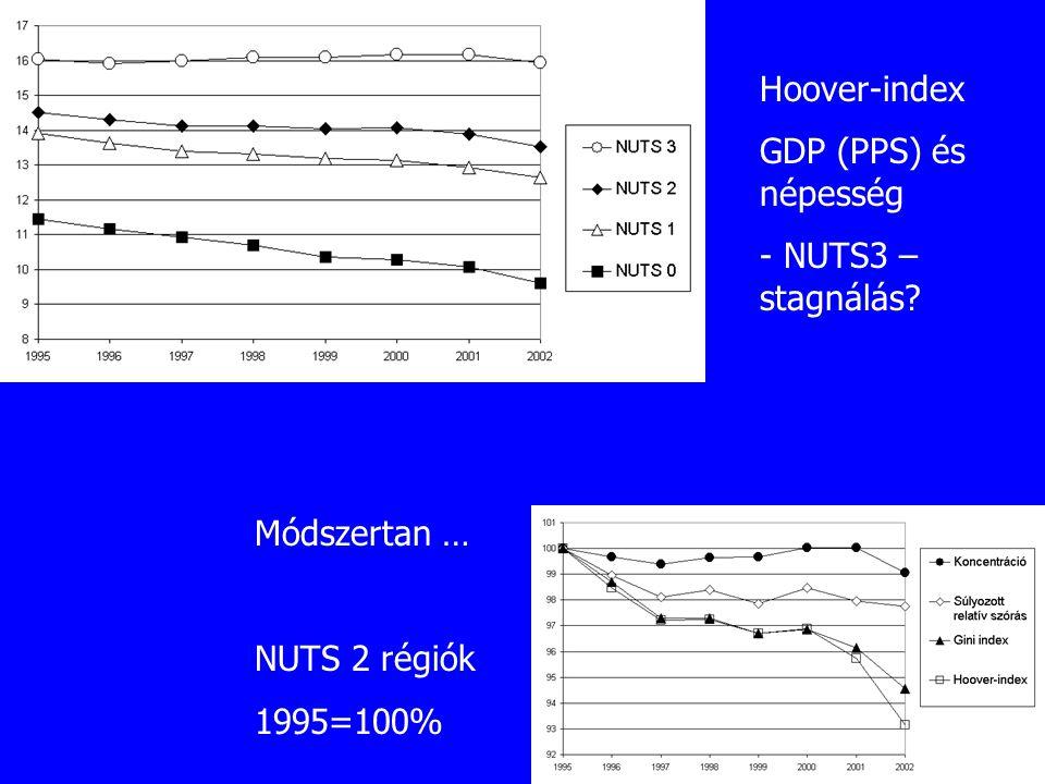 Hoover-index GDP (PPS) és népesség - NUTS3 – stagnálás? Módszertan … NUTS 2 régiók 1995=100%