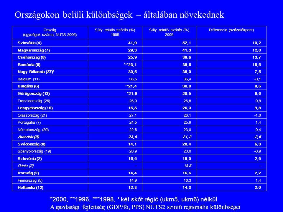 Ország (egységek száma, NUTS-2006) Súly. relatív szórás (%) 1995 Súly. relatív szórás (%) 2005 Differencia (százalékpont) Szlovákia (4)41,952,110,2 Ma
