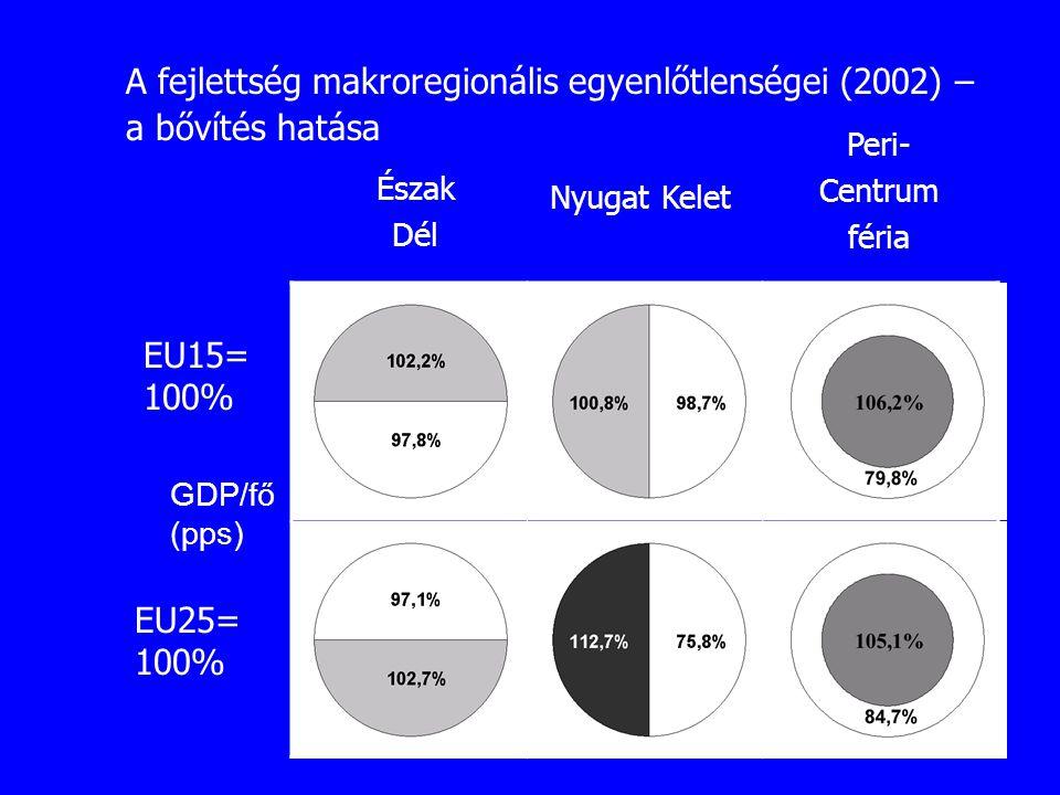 A fejlettség makroregionális egyenlőtlenségei (2002) – a bővítés hatása EU15= 100% EU25= 100% Észak Dél Nyugat Kelet Peri- Centrum féria GDP/fő (pps)