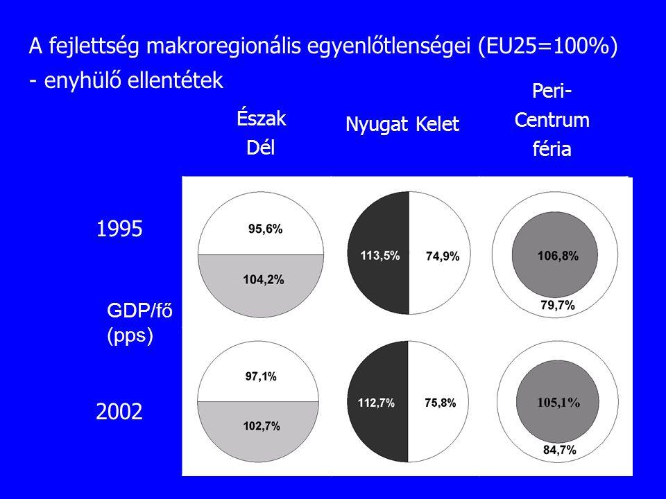 A fejlettség makroregionális egyenlőtlenségei (EU25=100%) - enyhülő ellentétek 1995 2002 Észak Dél Nyugat Kelet Peri- Centrum féria GDP/fő (pps)
