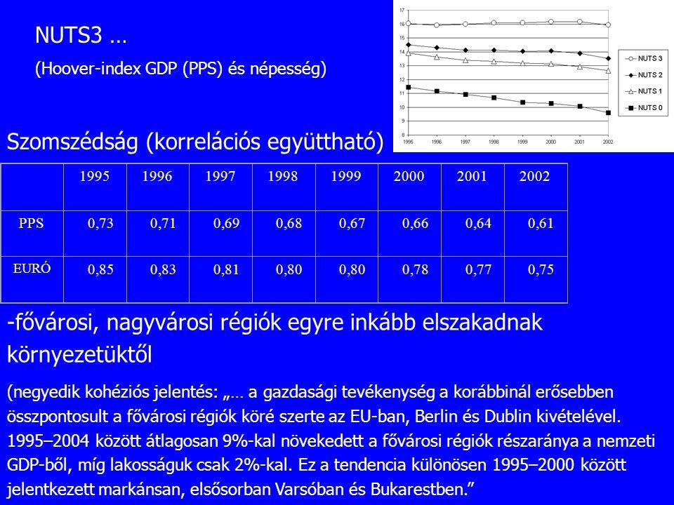 19951996199719981999200020012002 PPS0,730,710,690,680,670,660,640,61 EURÓ 0,850,830,810,80 0,780,770,75 Szomszédság (korrelációs együttható) -fővárosi