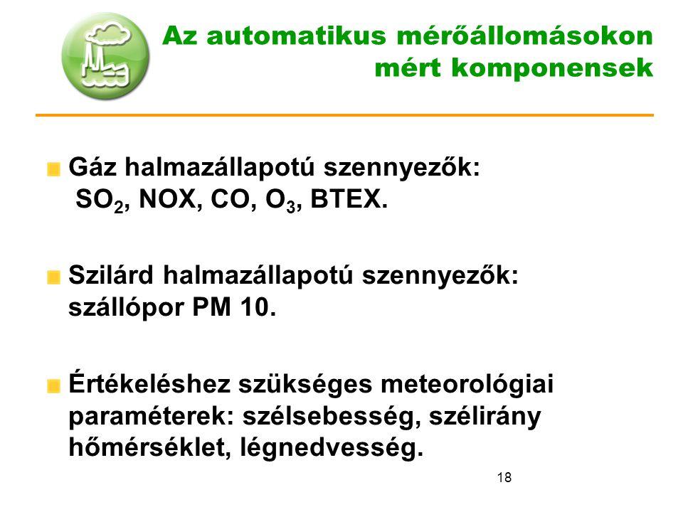18 Az automatikus mérőállomásokon mért komponensek Gáz halmazállapotú szennyezők: SO 2, NOX, CO, O 3, BTEX. Szilárd halmazállapotú szennyezők: szállóp