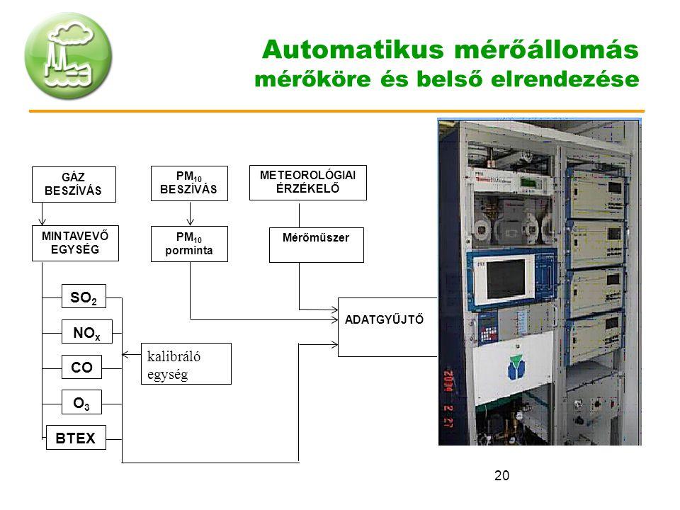 20 Automatikus mérőállomás mérőköre és belső elrendezése Mérőműszer GÁZ BESZÍVÁS MINTAVEVŐ EGYSÉG SO 2 NO x CO O3O3 BTEX kalibráló egység ADATGYŰJTŐ P