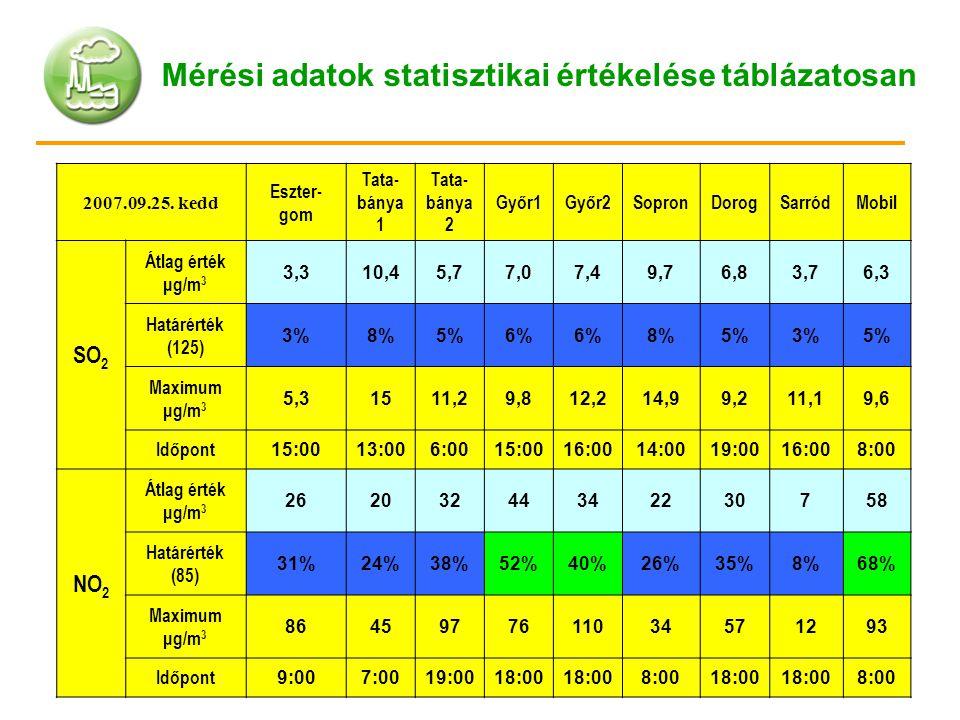 2007.09.25. kedd Eszter- gom Tata- bánya 1 Tata- bánya 2 Győr1Győr2SopronDorogSarródMobil SO 2 Átlag érték μg/m 3 3,310,45,77,07,49,76,83,76,3 Határér