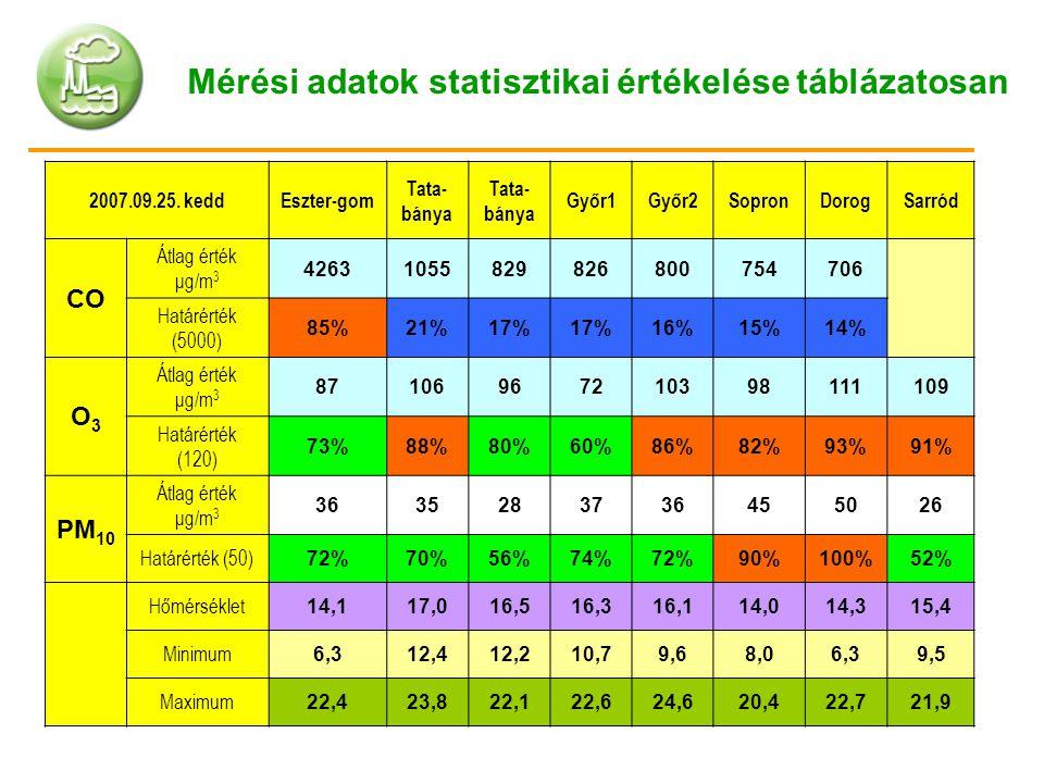 2007.09.25. keddEszter-gom Tata- bánya Győr1Győr2SopronDorogSarród CO Átlag érték μg/m 3 42631055829826800754706 Határérték (5000) 85%21%17% 16%15%14%