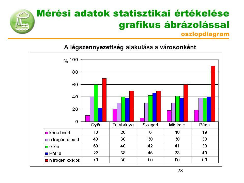 28 Mérési adatok statisztikai értékelése grafikus ábrázolással oszlopdiagram A légszennyezettség alakulása a városonként