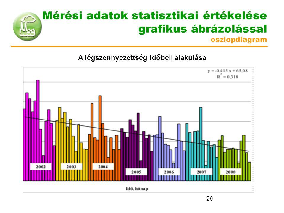 29 Mérési adatok statisztikai értékelése grafikus ábrázolással oszlopdiagram A légszennyezettség időbeli alakulása