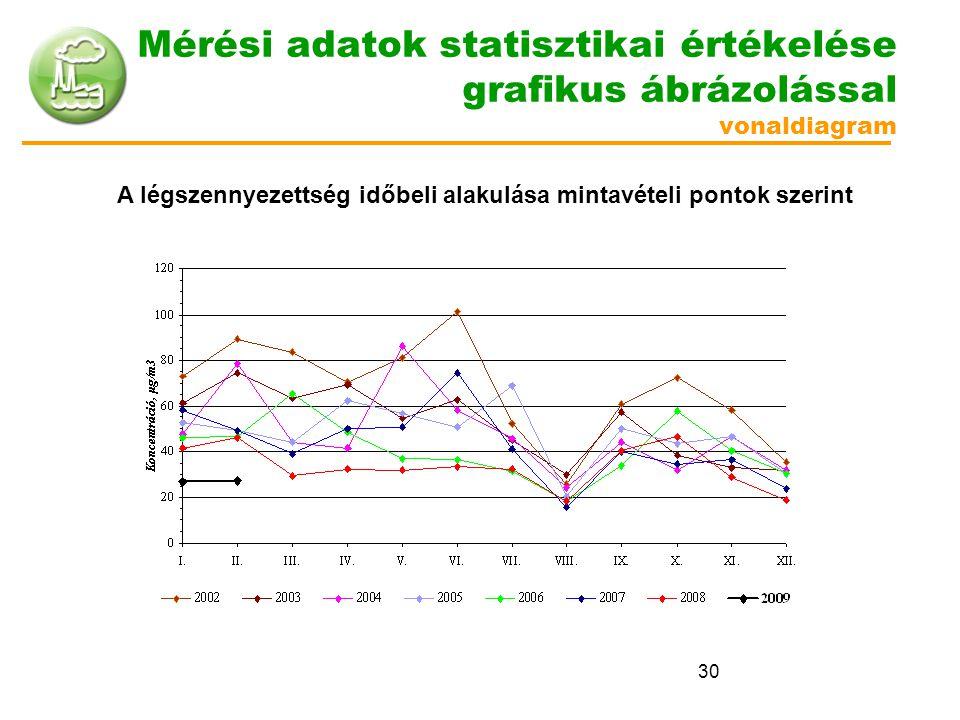 30 Mérési adatok statisztikai értékelése grafikus ábrázolással vonaldiagram A légszennyezettség időbeli alakulása mintavételi pontok szerint